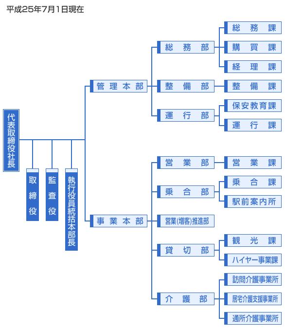十勝バス組織図