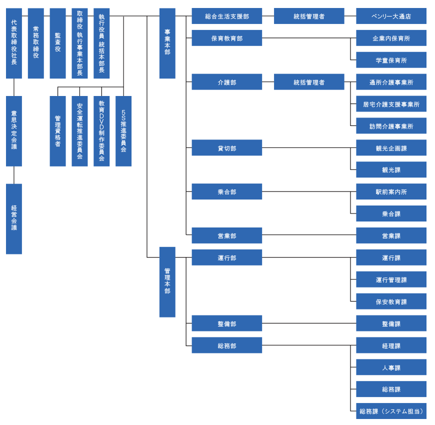 十勝總線組織結構圖